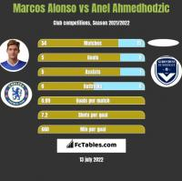 Marcos Alonso vs Anel Ahmedhodzic h2h player stats