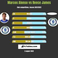Marcos Alonso vs Reece James h2h player stats