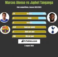 Marcos Alonso vs Japhet Tanganga h2h player stats