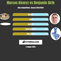 Marcos Alvarez vs Benjamin Girth h2h player stats