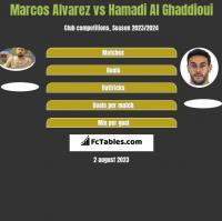 Marcos Alvarez vs Hamadi Al Ghaddioui h2h player stats