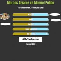 Marcos Alvarez vs Manuel Pulido h2h player stats