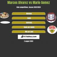 Marcos Alvarez vs Mario Gomez h2h player stats