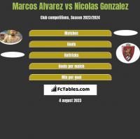 Marcos Alvarez vs Nicolas Gonzalez h2h player stats
