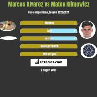 Marcos Alvarez vs Mateo Klimowicz h2h player stats