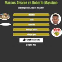 Marcos Alvarez vs Roberto Massimo h2h player stats