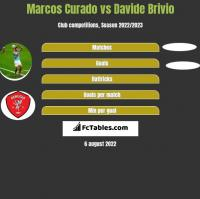 Marcos Curado vs Davide Brivio h2h player stats