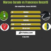 Marcos Curado vs Francesco Renzetti h2h player stats