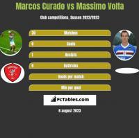 Marcos Curado vs Massimo Volta h2h player stats