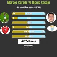 Marcos Curado vs Nicolo Casale h2h player stats
