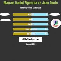 Marcos Daniel Figueroa vs Juan Gaete h2h player stats