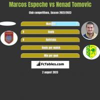 Marcos Espeche vs Nenad Tomovic h2h player stats