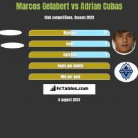 Marcos Gelabert vs Adrian Cubas h2h player stats