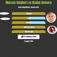 Marcos Gelabert vs Braian Romero h2h player stats