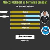 Marcos Gelabert vs Fernando Brandan h2h player stats