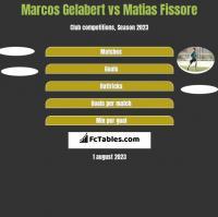 Marcos Gelabert vs Matias Fissore h2h player stats