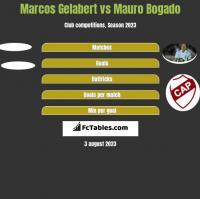 Marcos Gelabert vs Mauro Bogado h2h player stats