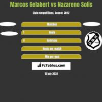 Marcos Gelabert vs Nazareno Solis h2h player stats