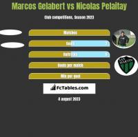 Marcos Gelabert vs Nicolas Pelaitay h2h player stats