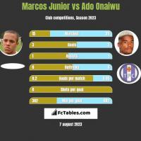 Marcos Junior vs Ado Onaiwu h2h player stats