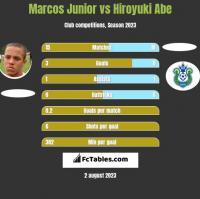 Marcos Junior vs Hiroyuki Abe h2h player stats