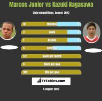 Marcos Junior vs Kazuki Nagasawa h2h player stats