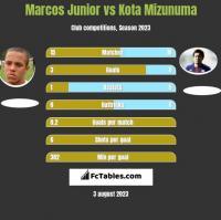 Marcos Junior vs Kota Mizunuma h2h player stats
