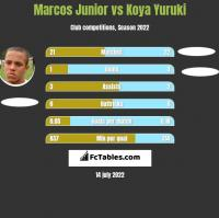 Marcos Junior vs Koya Yuruki h2h player stats