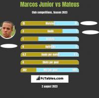 Marcos Junior vs Mateus h2h player stats