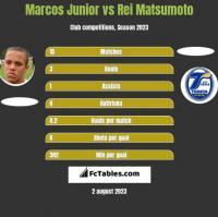 Marcos Junior vs Rei Matsumoto h2h player stats