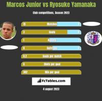 Marcos Junior vs Ryosuke Yamanaka h2h player stats