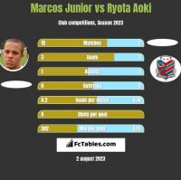 Marcos Junior vs Ryota Aoki h2h player stats