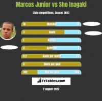 Marcos Junior vs Sho Inagaki h2h player stats