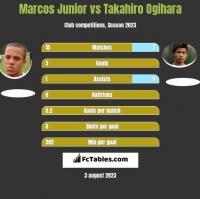 Marcos Junior vs Takahiro Ogihara h2h player stats