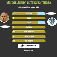 Marcos Junior vs Tatsuya Tanaka h2h player stats