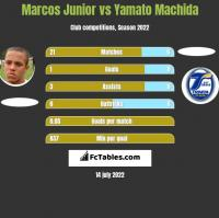 Marcos Junior vs Yamato Machida h2h player stats