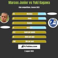 Marcos Junior vs Yuki Kagawa h2h player stats
