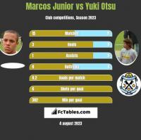 Marcos Junior vs Yuki Otsu h2h player stats