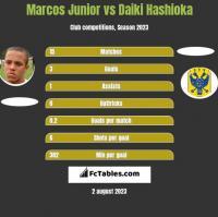 Marcos Junior vs Daiki Hashioka h2h player stats
