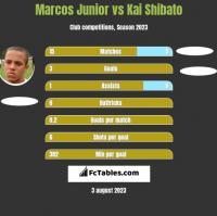 Marcos Junior vs Kai Shibato h2h player stats