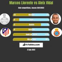 Marcos Llorente vs Aleix Vidal h2h player stats