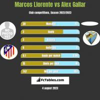 Marcos Llorente vs Alex Gallar h2h player stats