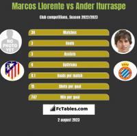 Marcos Llorente vs Ander Iturraspe h2h player stats