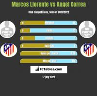 Marcos Llorente vs Angel Correa h2h player stats