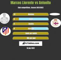 Marcos Llorente vs Antonito h2h player stats