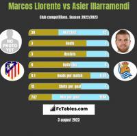 Marcos Llorente vs Asier Illarramendi h2h player stats