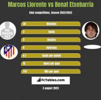 Marcos Llorente vs Benat Etxebarria h2h player stats