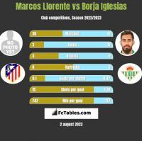 Marcos Llorente vs Borja Iglesias h2h player stats