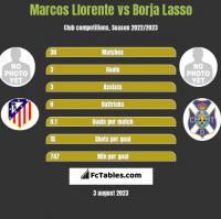 Marcos Llorente vs Borja Lasso h2h player stats