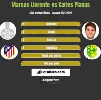 Marcos Llorente vs Carles Planas h2h player stats